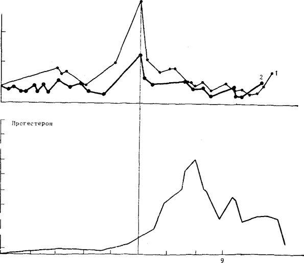 Изменение уровня гормонов на протяжении овуляторного цикла